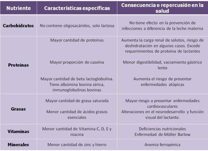 Consecuencias uso LV