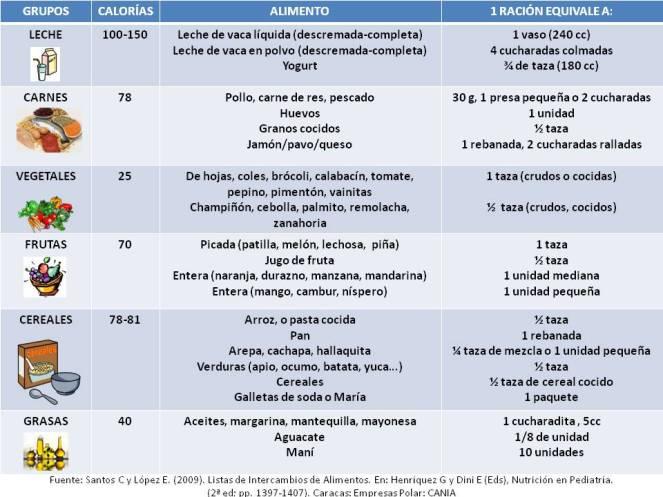 Lista de raciones
