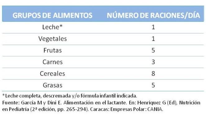 RACIONES 2-6