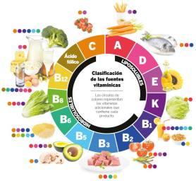 vitaminasalimenticias