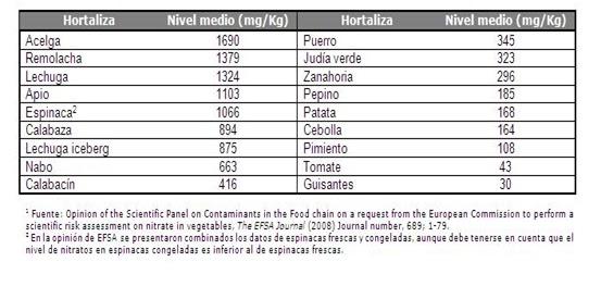 cantidad media nitratos