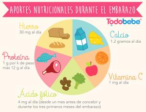 nutricion-embarazo