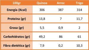 quinoa-comparacion-nutrientes